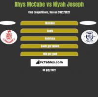 Rhys McCabe vs Niyah Joseph h2h player stats
