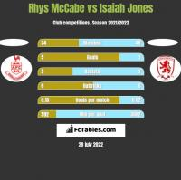 Rhys McCabe vs Isaiah Jones h2h player stats