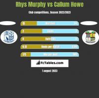 Rhys Murphy vs Callum Howe h2h player stats