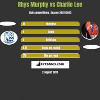 Rhys Murphy vs Charlie Lee h2h player stats