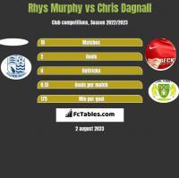 Rhys Murphy vs Chris Dagnall h2h player stats