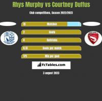 Rhys Murphy vs Courtney Duffus h2h player stats