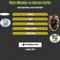 Rhys Murphy vs Darren Carter h2h player stats