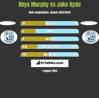 Rhys Murphy vs Jake Hyde h2h player stats
