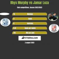 Rhys Murphy vs Jamar Loza h2h player stats