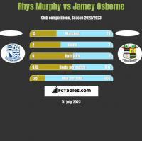 Rhys Murphy vs Jamey Osborne h2h player stats