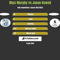Rhys Murphy vs Jason Oswell h2h player stats