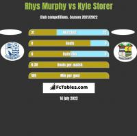Rhys Murphy vs Kyle Storer h2h player stats
