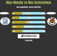 Rhys Murphy vs Max Kretzschmar h2h player stats