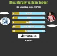 Rhys Murphy vs Ryan Seager h2h player stats