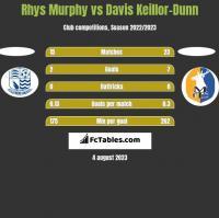 Rhys Murphy vs Davis Keillor-Dunn h2h player stats