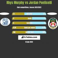 Rhys Murphy vs Jordan Ponticelli h2h player stats