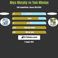 Rhys Murphy vs Tom Whelan h2h player stats