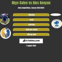 Rhys Oates vs Alex Kenyon h2h player stats