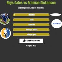 Rhys Oates vs Brennan Dickenson h2h player stats