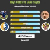 Rhys Oates vs Jake Taylor h2h player stats