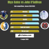 Rhys Oates vs John O'Sullivan h2h player stats