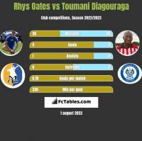 Rhys Oates vs Toumani Diagouraga h2h player stats