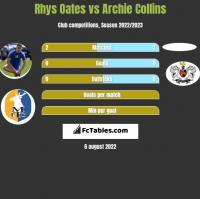 Rhys Oates vs Archie Collins h2h player stats