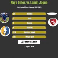 Rhys Oates vs Lamin Jagne h2h player stats