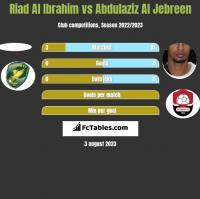 Riad Al Ibrahim vs Abdulaziz Al Jebreen h2h player stats