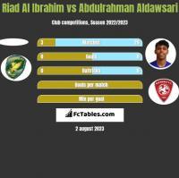 Riad Al Ibrahim vs Abdulrahman Aldawsari h2h player stats