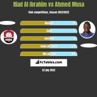 Riad Al Ibrahim vs Ahmed Musa h2h player stats