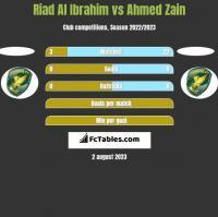 Riad Al Ibrahim vs Ahmed Zain h2h player stats