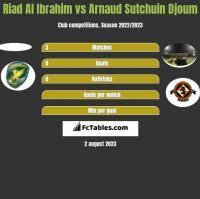Riad Al Ibrahim vs Arnaud Sutchuin Djoum h2h player stats