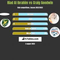 Riad Al Ibrahim vs Craig Goodwin h2h player stats