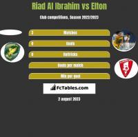Riad Al Ibrahim vs Elton h2h player stats