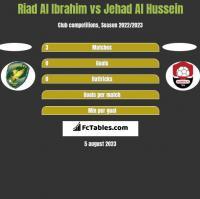Riad Al Ibrahim vs Jehad Al Hussein h2h player stats