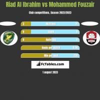Riad Al Ibrahim vs Mohammed Fouzair h2h player stats