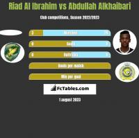 Riad Al Ibrahim vs Abdullah Alkhaibari h2h player stats
