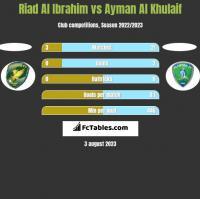 Riad Al Ibrahim vs Ayman Al Khulaif h2h player stats