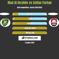 Riad Al Ibrahim vs Sultan Farhan h2h player stats