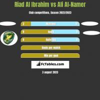 Riad Al Ibrahim vs Ali Al-Namer h2h player stats