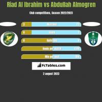 Riad Al Ibrahim vs Abdullah Almogren h2h player stats
