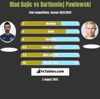 Riad Bajic vs Bartlomiej Pawlowski h2h player stats