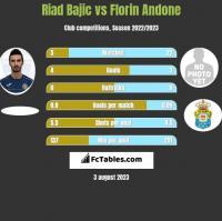 Riad Bajic vs Florin Andone h2h player stats