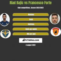Riad Bajic vs Francesco Forte h2h player stats