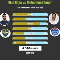 Riad Bajic vs Muhammet Demir h2h player stats