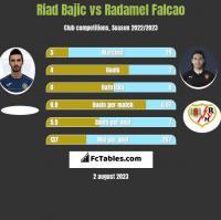 Riad Bajic vs Radamel Falcao h2h player stats