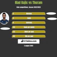 Riad Bajic vs Thuram h2h player stats