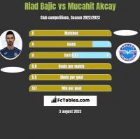 Riad Bajic vs Mucahit Akcay h2h player stats