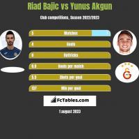 Riad Bajic vs Yunus Akgun h2h player stats