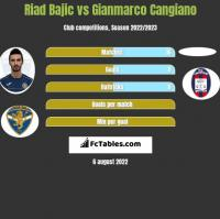Riad Bajic vs Gianmarco Cangiano h2h player stats