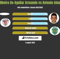 Ribeiro De Aguilar Armando vs Antonio Adan h2h player stats