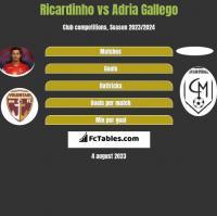 Ricardinho vs Adria Gallego h2h player stats