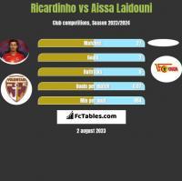 Ricardinho vs Aissa Laidouni h2h player stats